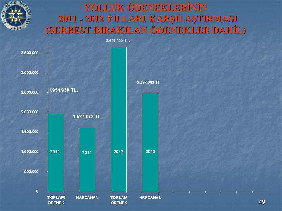 49 YOLLUK ÖDENEKLERİNİN 2011 - 2012 YILLARI KARŞILAŞTIRMASI (SERBEST BIRAKILAN ÖDENEKLER DAHİL) 1.954.939 TL. 3.641.433 TL. 1.627.072 TL. 2.476.290 TL