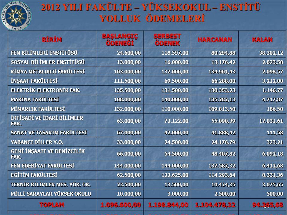 51 2012 YILI FAKÜLTE – YÜKSEKOKUL – ENSTİTÜ YOLLUK ÖDEMELERİ BİRİM BAŞLANGIÇ ÖDENEĞİ SERBEST ÖDENEK HARCANANKALAN FEN BİLİMLERİ ENSTİTÜSÜ 24.600,00118