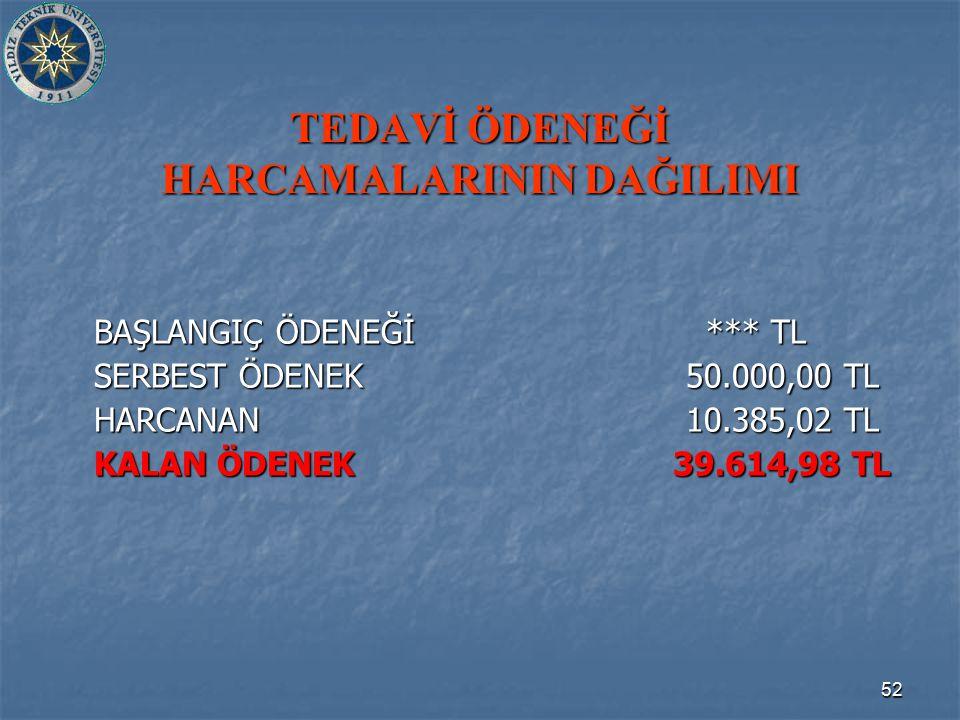 52 TEDAVİ ÖDENEĞİ HARCAMALARININ DAĞILIMI BAŞLANGIÇ ÖDENEĞİ *** TL SERBEST ÖDENEK 50.000,00 TL HARCANAN 10.385,02 TL KALAN ÖDENEK 39.614,98 TL