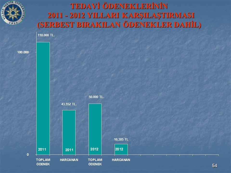 54 TEDAVİ ÖDENEKLERİNİN 2011 - 2012 YILLARI KARŞILAŞTIRMASI (SERBEST BIRAKILAN ÖDENEKLER DAHİL) 43.552 TL. 10,385 TL 50.000 TL. 110.000 TL.