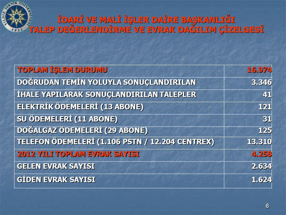 17 2012 YATIRIM BÜTÇESİ (HAZİNE YARDIMI) GERÇEKLEŞMELERİ (EĞİTİM HİZMETLERİ) TOPLAM YATIRIM ÖDENEĞİ: 6.454.640,00 TL.