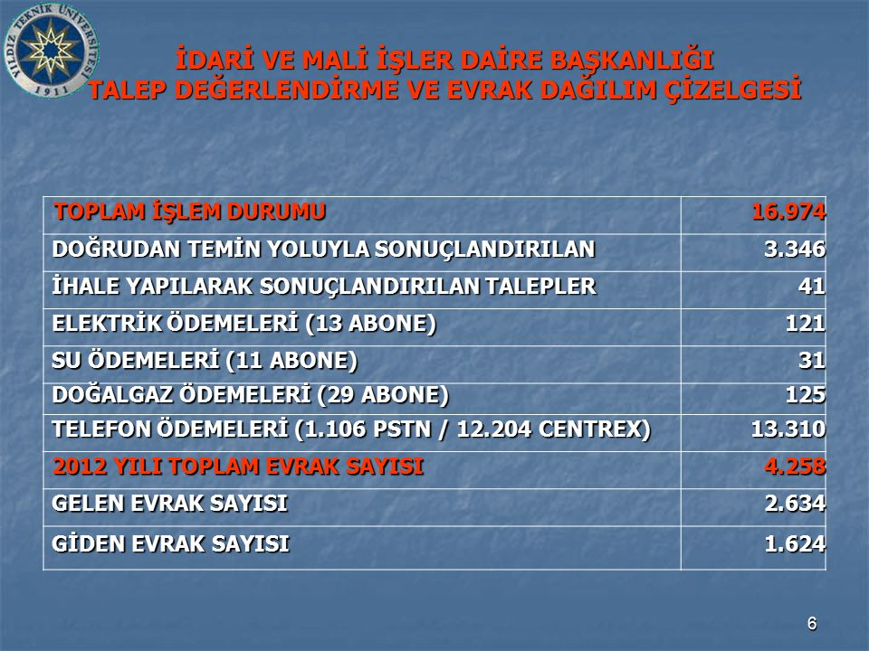 57 İDARİ VE MALİ İŞLER DAİRE BAŞKANLIĞI 2012 YILINDA KAYITLARIMIZA GİRİŞİ YAPILAN BAŞLICA DAYANIKLI TAŞINIRLAR LİSTESİ 2 SIRA NO TAŞINIR ADI KAYIT ALTINA ALINAN (ADET) 17 LCD MONİTÖR (19 ,21 ,22 ) 500 18NOTEBOOK69 19BİLGİSAYAR544 20 MASA (MUHTELİF) 95 21 SIRA DÖRT KİŞİLİK 288 22 SIRA ÜÇ KİŞİLİK 1.302 23 SIRA İKİ KİŞİLİK 76 24 ANAHTAR TAKIMI 1 25 ATATÜRK POSTERİ 4 26AVİZE58 27 AVUÇİÇİ TAŞLAMA 2 28 AYAKLI LAMBA 8 29 BALON ISITICI 3 30BANKO1 31 BANT ZIMPARA MAKİNASI 6 32MATKAP19 33YAZICI322