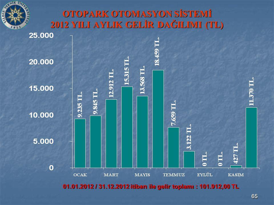 65 OTOPARK OTOMASYON SİSTEMİ 2012 YILI AYLIK GELİR DAĞILIMI (TL) 01.01.2012 / 31.12.2012 itibarı ile gelir toplamı : 101.912,00 TL