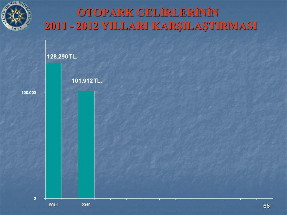 66 OTOPARK GELİRLERİNİN 2011 - 2012 YILLARI KARŞILAŞTIRMASI 101.912 TL. 128.290 TL.