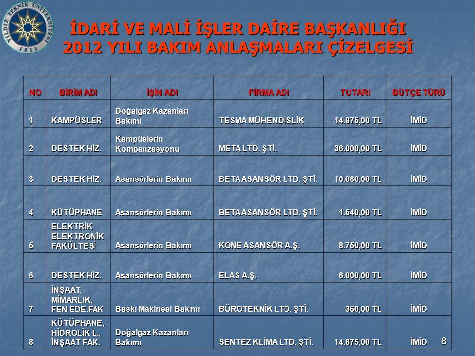 29 2012 YILI İHALE ÇİZELGESİ / 2 İHALE ADI İHALE TÜRÜ BÜTÇE YAKLAŞIK MALİYETİ İHALE BEDELİ 16 TEMİZLİK İHALESİ PAZARLIK 21/B İMİD/SKS842.596,20İPTAL 17 KİMYA MET.