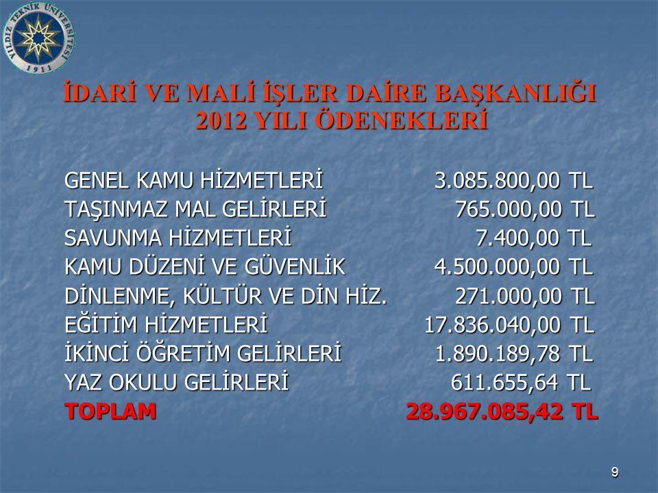 9 İDARİ VE MALİ İŞLER DAİRE BAŞKANLIĞI 2012 YILI ÖDENEKLERİ GENEL KAMU HİZMETLERİ3.085.800,00 TL TAŞINMAZ MAL GELİRLERİ 765.000,00 TL SAVUNMA HİZMETLE
