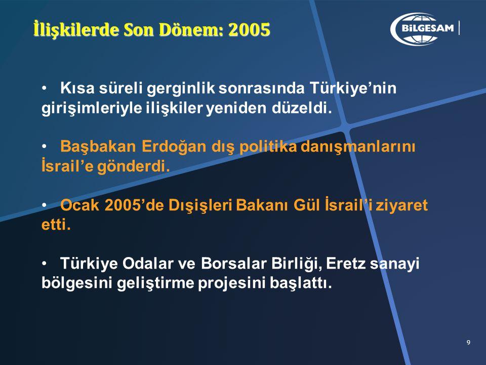 İlişkilerde Son Dönem: 2005 Kısa süreli gerginlik sonrasında Türkiye'nin girişimleriyle ilişkiler yeniden düzeldi.