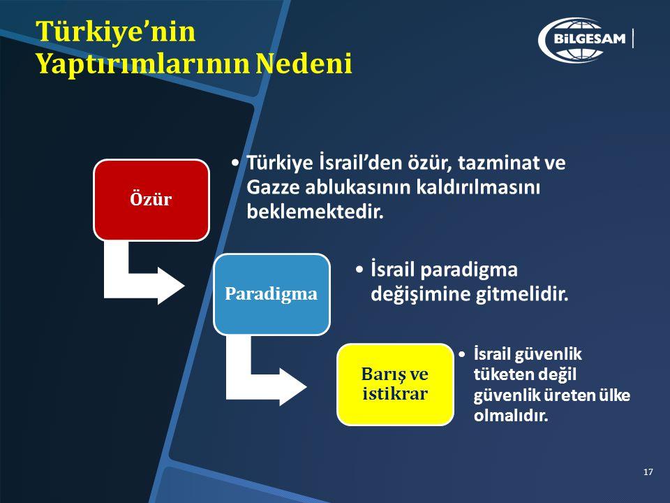 17 Türkiye'nin Yaptırımlarının Nedeni Özür Türkiye İsrail'den özür, tazminat ve Gazze ablukasının kaldırılmasını beklemektedir.
