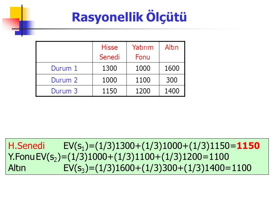 Rasyonellik Ölçütü Hisse Senedi Yatırım Fonu Altın Durum 1130010001600 Durum 210001100300 Durum 3115012001400 H.SenediEV(s 1 )=(1/3)1300+(1/3)1000+(1/