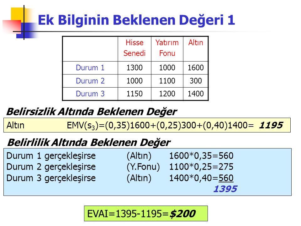 Ek Bilginin Beklenen Değeri 1 Hisse Senedi Yatırım Fonu Altın Durum 1130010001600 Durum 210001100300 Durum 3115012001400 Altın EMV(s 3 )=(0,35)1600+(0