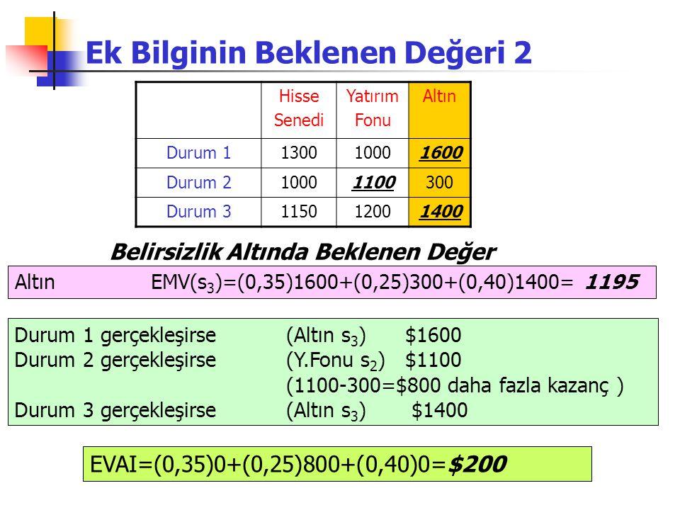 Ek Bilginin Beklenen Değeri 2 Hisse Senedi Yatırım Fonu Altın Durum 1130010001600 Durum 210001100300 Durum 3115012001400 Altın EMV(s 3 )=(0,35)1600+(0