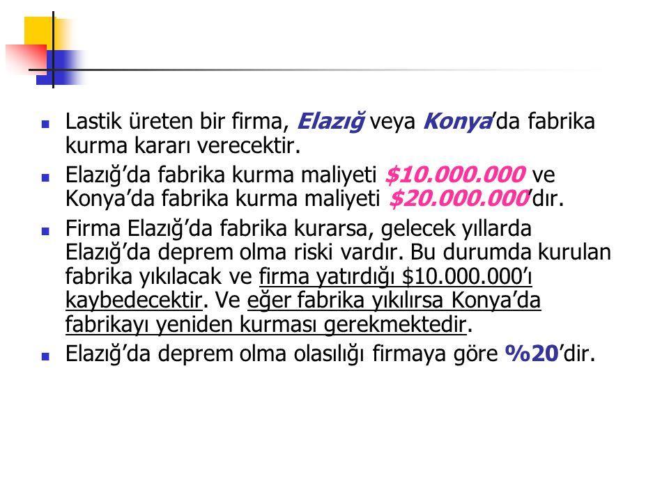 Lastik üreten bir firma, Elazığ veya Konya'da fabrika kurma kararı verecektir. Elazığ'da fabrika kurma maliyeti $10.000.000 ve Konya'da fabrika kurma