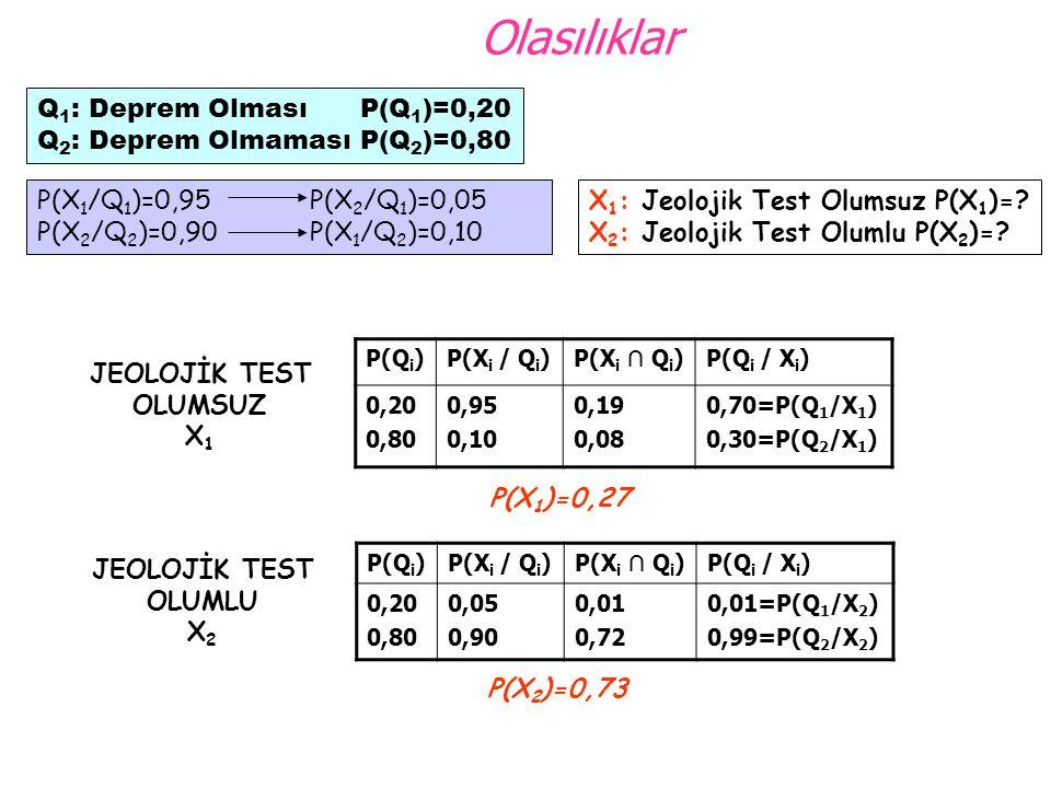 Olasılıklar P(Q i )P(X i / Q i )P(X i ∩ Q i )P(Q i / X i ) 0,20 0,80 0,95 0,10 0,19 0,08 0,70=P(Q 1 /X 1 ) 0,30=P(Q 2 /X 1 ) Q 1 : Deprem Olması P(Q 1