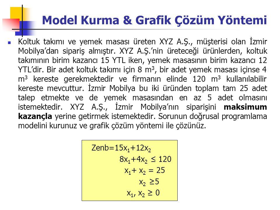 Model Kurma & Grafik Çözüm Yöntemi Koltuk takımı ve yemek masası üreten XYZ A.Ş., müşterisi olan İzmir Mobilya'dan sipariş almıştır. XYZ A.Ş.'nin üret