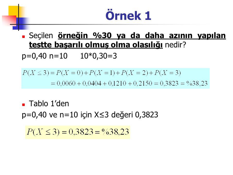 Örnek 1 Seçilen örneğin %30 ya da daha azının yapılan testte başarılı olmuş olma olasılığı nedir? p=0,40 n=1010*0,30=3 Tablo 1'den p=0,40 ve n=10 için
