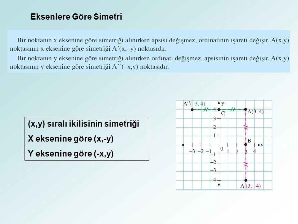 Eksenlere Göre Simetri (x,y) sıralı ikilisinin simetriği X eksenine göre (x,-y) Y eksenine göre (-x,y)