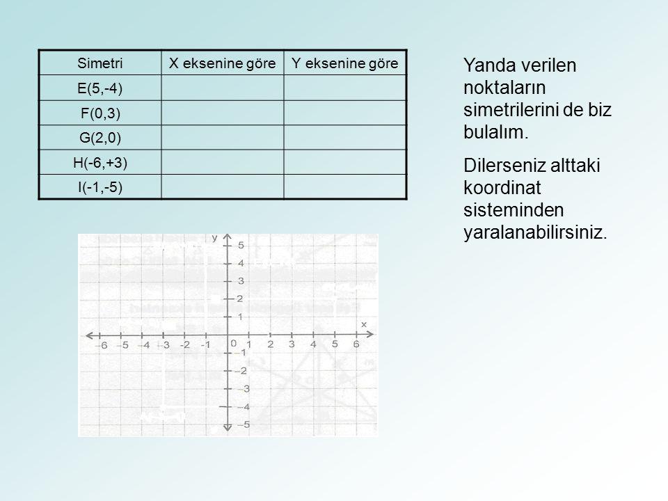 SimetriX eksenine göreY eksenine göre E(5,-4) F(0,3) G(2,0) H(-6,+3) I(-1,-5) Yanda verilen noktaların simetrilerini de biz bulalım. Dilerseniz alttak