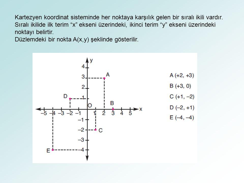 """Kartezyen koordinat sisteminde her noktaya karşılık gelen bir sıralı ikili vardır. Sıralı ikilide ilk terim """"x"""" ekseni üzerindeki, ikinci terim """"y"""" ek"""