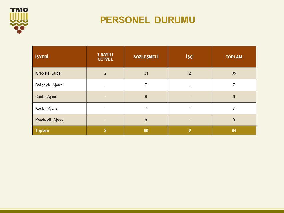 2011 YILI 2012 YILI Birim: da İL ADIBuğdayArpaÇavdarYulafMısırÇeltikHaşhaşToplam Kırıkkale 1.190.860433.650--1.9387.013-1.633.461 Toplam 1.190.860433.650--1.9387.013-1.633.461 İL ADIBuğdayArpaÇavdarYulafMısırÇeltikHaşhaşToplam Kırıkkale 1.177.249401.142--2.1733.123-1.583.687 Toplam 1.177.249401.142--2.1733.123-1.583.687 Kaynak: TÜİK EKİLİŞ DURUMU