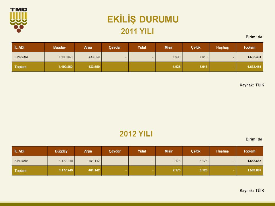 2011 YILI 2012 YILI Birim: da İL ADIBuğdayArpaÇavdarYulafMısırÇeltikHaşhaşToplam Kırıkkale 1.190.860433.650--1.9387.013-1.633.461 Toplam 1.190.860433.