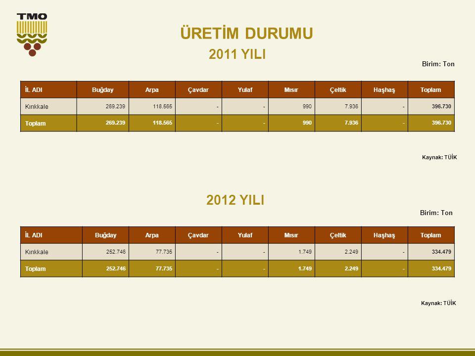 2011 YILI 2012 YILI Birim: Ton İL ADIBuğdayArpaÇavdarYulafMısırÇeltikHaşhaşToplam Kırıkkale 269.239118.565--9907.936-396.730 Toplam 269.239118.565--99
