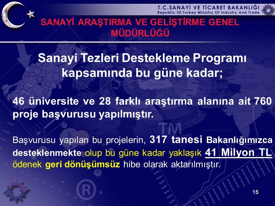 15 SANAYİ ARAŞTIRMA VE GELİŞTİRME GENEL MÜDÜRLÜĞÜ Sanayi Tezleri Destekleme Programı kapsamında bu güne kadar; 46 üniversite ve 28 farklı araştırma al