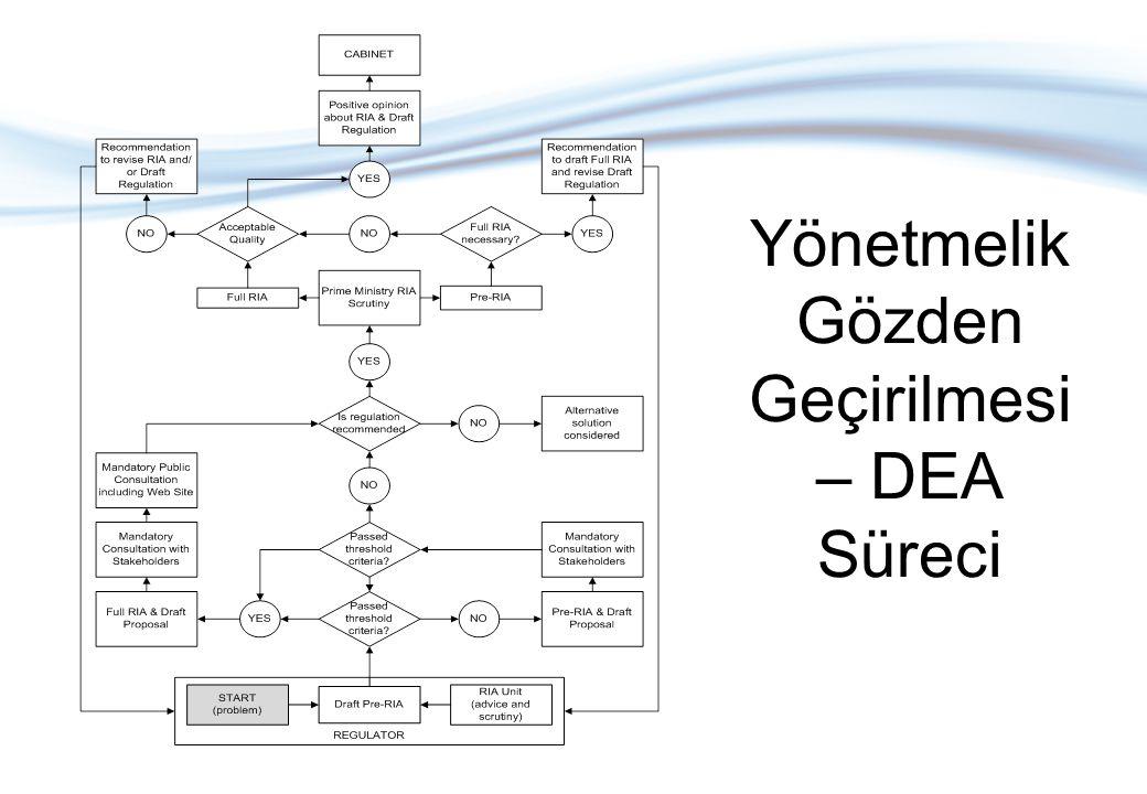 Yönetmelik Gözden Geçirilmesi – DEA Süreci