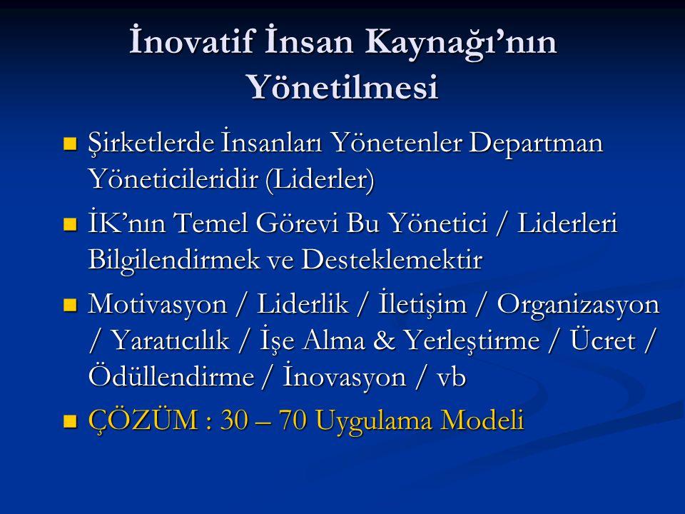 İnovatif İnsan Kaynağı'nın Yönetilmesi Şirketlerde İnsanları Yönetenler Departman Yöneticileridir (Liderler) Şirketlerde İnsanları Yönetenler Departman Yöneticileridir (Liderler) İK'nın Temel Görevi Bu Yönetici / Liderleri Bilgilendirmek ve Desteklemektir İK'nın Temel Görevi Bu Yönetici / Liderleri Bilgilendirmek ve Desteklemektir Motivasyon / Liderlik / İletişim / Organizasyon / Yaratıcılık / İşe Alma & Yerleştirme / Ücret / Ödüllendirme / İnovasyon / vb Motivasyon / Liderlik / İletişim / Organizasyon / Yaratıcılık / İşe Alma & Yerleştirme / Ücret / Ödüllendirme / İnovasyon / vb ÇÖZÜM : 30 – 70 Uygulama Modeli ÇÖZÜM : 30 – 70 Uygulama Modeli