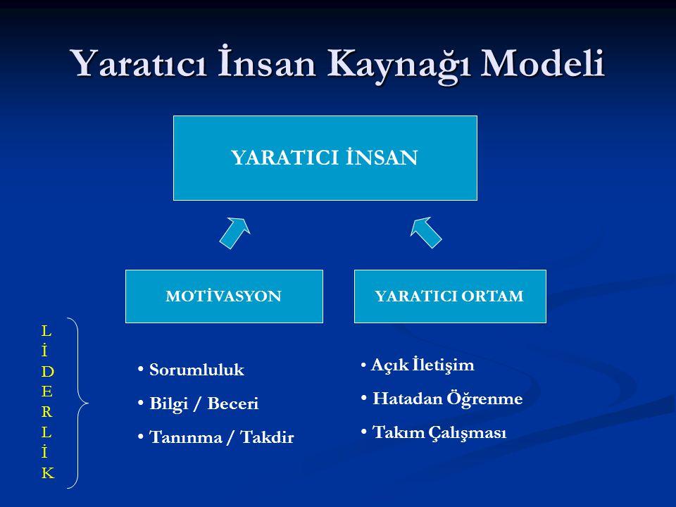 Yaratıcı İnsan Kaynağı Modeli YARATICI İNSAN MOTİVASYONYARATICI ORTAM Açık İletişim Hatadan Öğrenme Takım Çalışması Sorumluluk Bilgi / Beceri Tanınma / Takdir LİDERLİKLİDERLİK