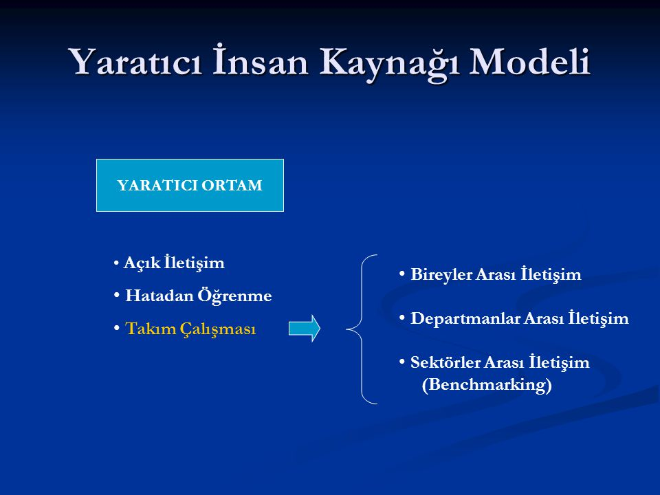 Yaratıcı İnsan Kaynağı Modeli YARATICI ORTAM Açık İletişim Hatadan Öğrenme Takım Çalışması Bireyler Arası İletişim Departmanlar Arası İletişim Sektörler Arası İletişim (Benchmarking)