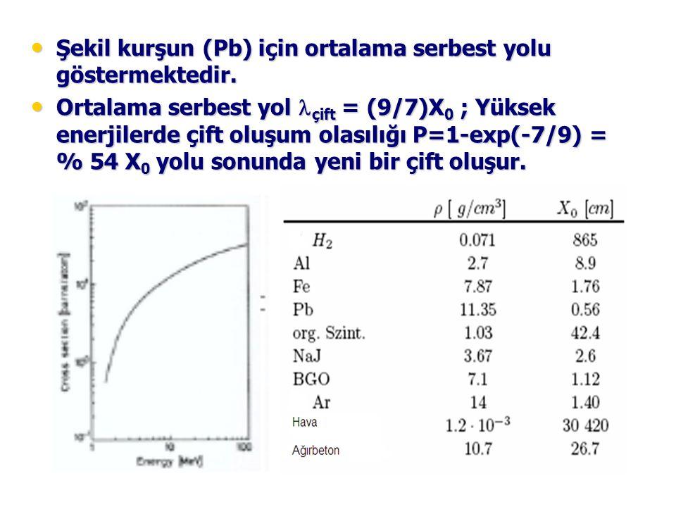 Şekil kurşun (Pb) için ortalama serbest yolu göstermektedir. Şekil kurşun (Pb) için ortalama serbest yolu göstermektedir. Ortalama serbest yol çift =