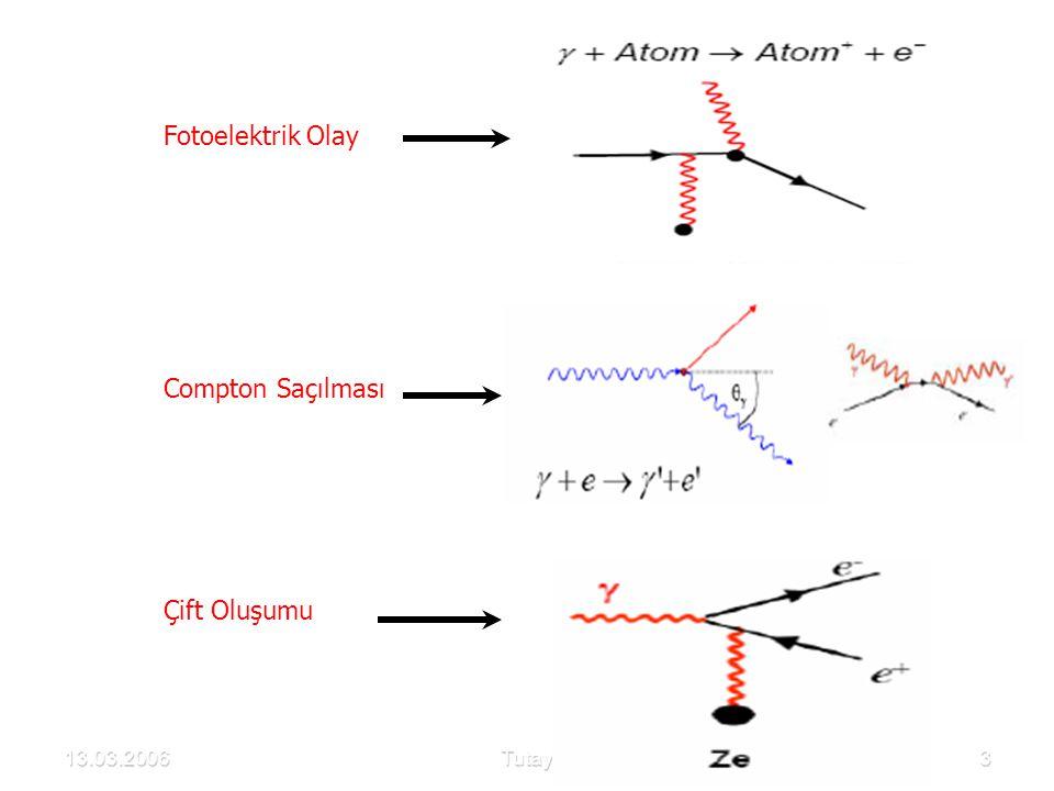 Y ü ksek enerjilerde K y ö r ü ngesindeki tesir kesitinin azalması relativ olmayan bir yaklaşımla yukarıdaki gibidir.