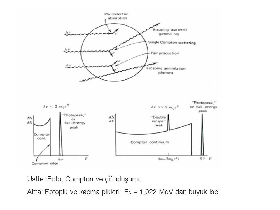 4 Üstte: Foto, Compton ve çift oluşumu. Altta: Fotopik ve kaçma pikleri. E  = 1,022 MeV dan büyük ise.