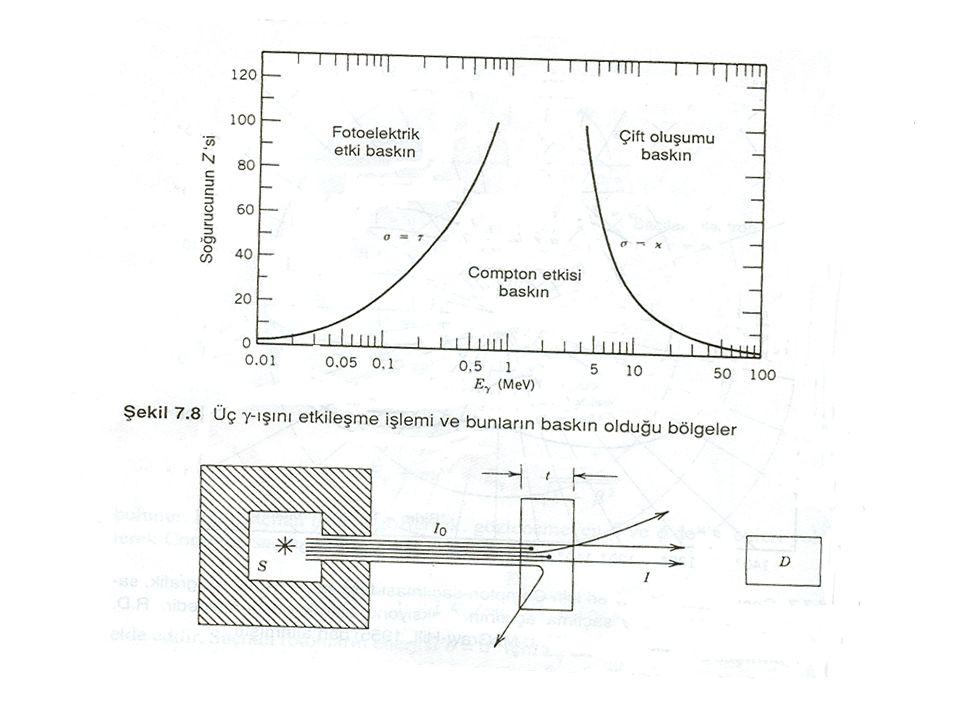 Bu reaksiyonlar oluşunca madde içerisinde bir x yolu boyunca fotonun şiddeti azalır.