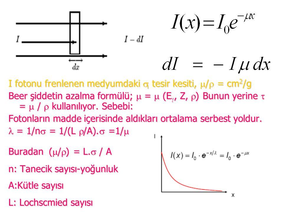 I fotonu frenlenen medyumdaki  i tesir kesiti,  /  = cm 2 /g Beer şiddetin azalma formülü;  =  (E , Z,  ) Bunun yerine  =  /  kullanılıyor.