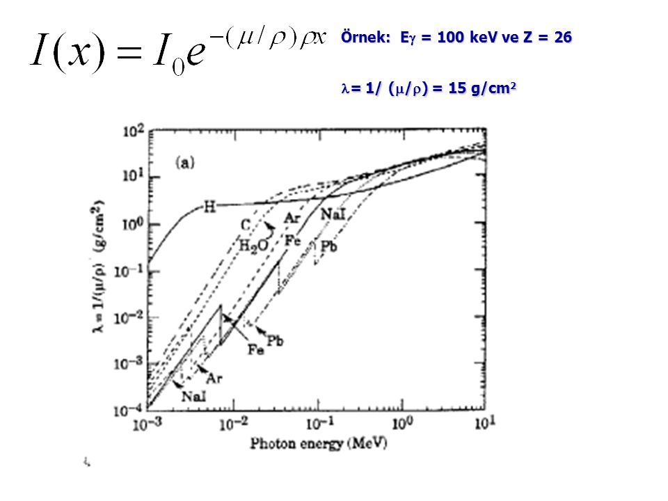  Gama madde ile etkileşirken Z olan bağımlılık: 1.Fotoelektrik :  + Atom  Atom * + e -   Z 2..3 2.Compton :  + e -   + + e -   Z 3.Çift oluşum :  +çekir.