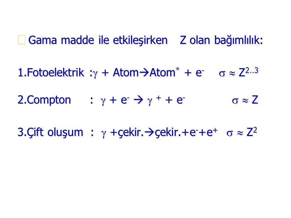  Gama madde ile etkileşirken Z olan bağımlılık: 1.Fotoelektrik :  + Atom  Atom * + e -   Z 2..3 2.Compton :  + e -   + + e -   Z 3.Çift oluş