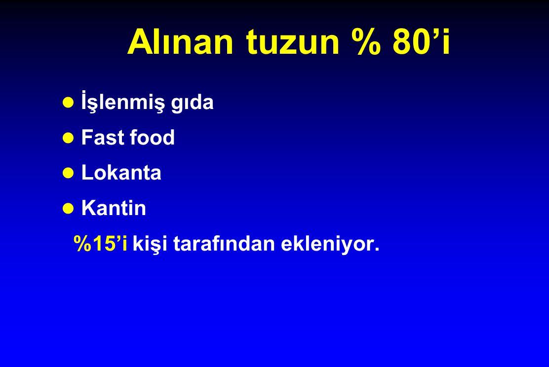 Alınan tuzun % 80'i l İşlenmiş gıda l Fast food l Lokanta l Kantin %15'i kişi tarafından ekleniyor.