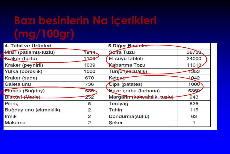 Bazı besinlerin Na içerikleri (mg/100gr)