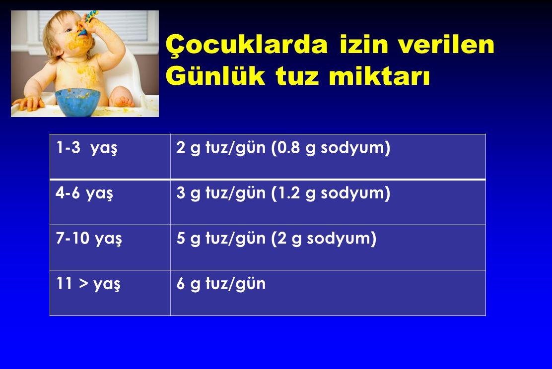 1-3 yaş2 g tuz/gün (0.8 g sodyum) 4-6 yaş3 g tuz/gün (1.2 g sodyum) 7-10 yaş5 g tuz/gün (2 g sodyum) 11 > yaş6 g tuz/gün Çocuklarda izin verilen Günlü