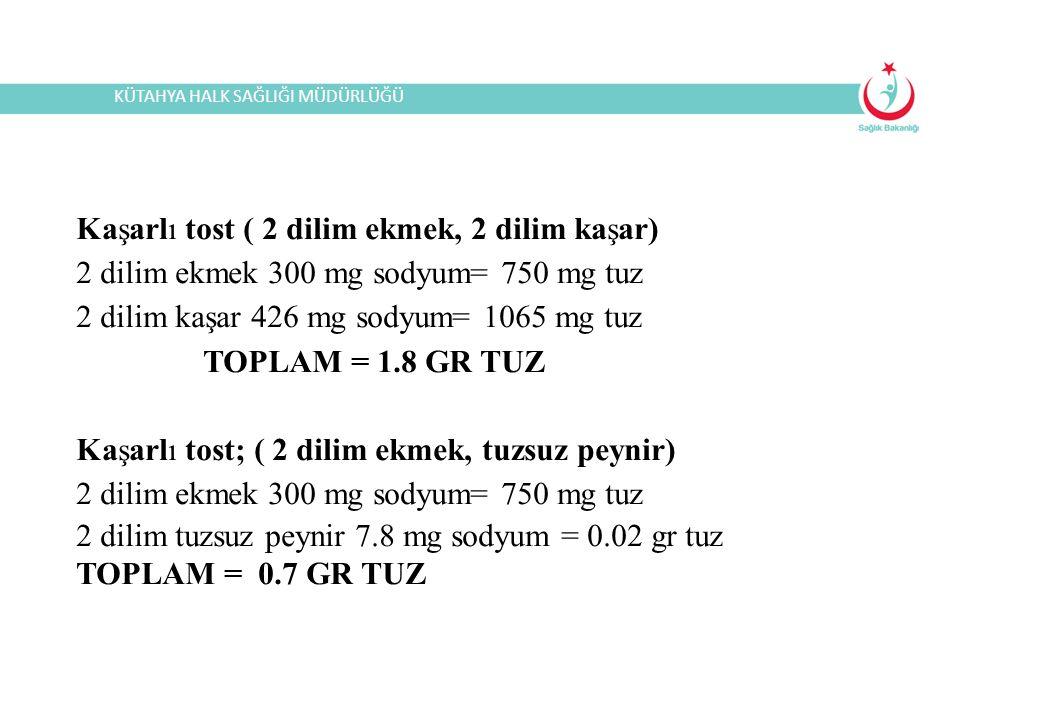 Kaşarlı tost ( 2 dilim ekmek, 2 dilim kaşar) 2 dilim ekmek 300 mg sodyum= 750 mg tuz 2 dilim kaşar 426 mg sodyum= 1065 mg tuz TOPLAM = 1.8 GR TUZ Kaşarlı tost; ( 2 dilim ekmek, tuzsuz peynir) 2 dilim ekmek 300 mg sodyum= 750 mg tuz 2 dilim tuzsuz peynir 7.8 mg sodyum = 0.02 gr tuz TOPLAM = 0.7 GR TUZ KÜTAHYA HALK SAĞLIĞI MÜDÜRLÜĞÜ