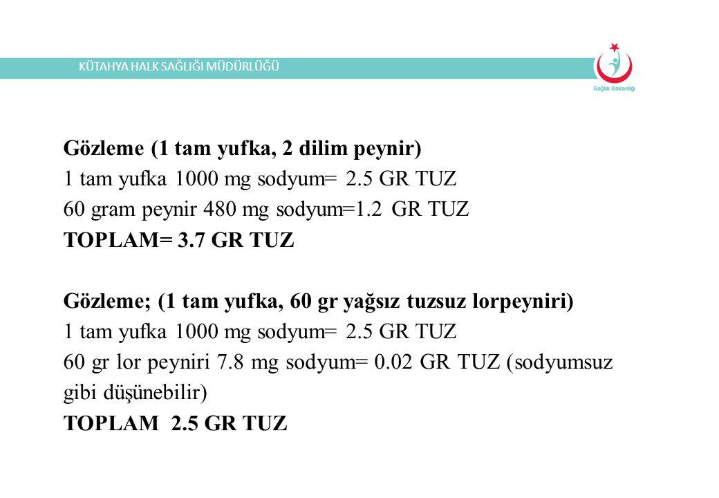Gözleme (1 tam yufka, 2 dilim peynir) 1 tam yufka 1000 mg sodyum= 2.5 GR TUZ 60 gram peynir 480 mg sodyum=1.2 GR TUZ TOPLAM= 3.7 GR TUZ Gözleme; (1 tam yufka, 60 gr yağsız tuzsuz lorpeyniri) 1 tam yufka 1000 mg sodyum= 2.5 GR TUZ 60 gr lor peyniri 7.8 mg sodyum= 0.02 GR TUZ (sodyumsuz gibi düşünebilir) TOPLAM 2.5 GR TUZ KÜTAHYA HALK SAĞLIĞI MÜDÜRLÜĞÜ