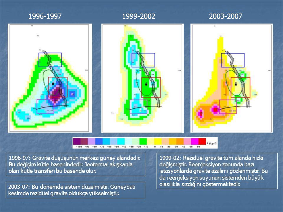 1996-19971999-20022003-2007 1996-97: Gravite düşüşünün merkezi güney alandadır. Bu değişim kütle basenindedir. Jeotermal akışkanla olan kütle transfer