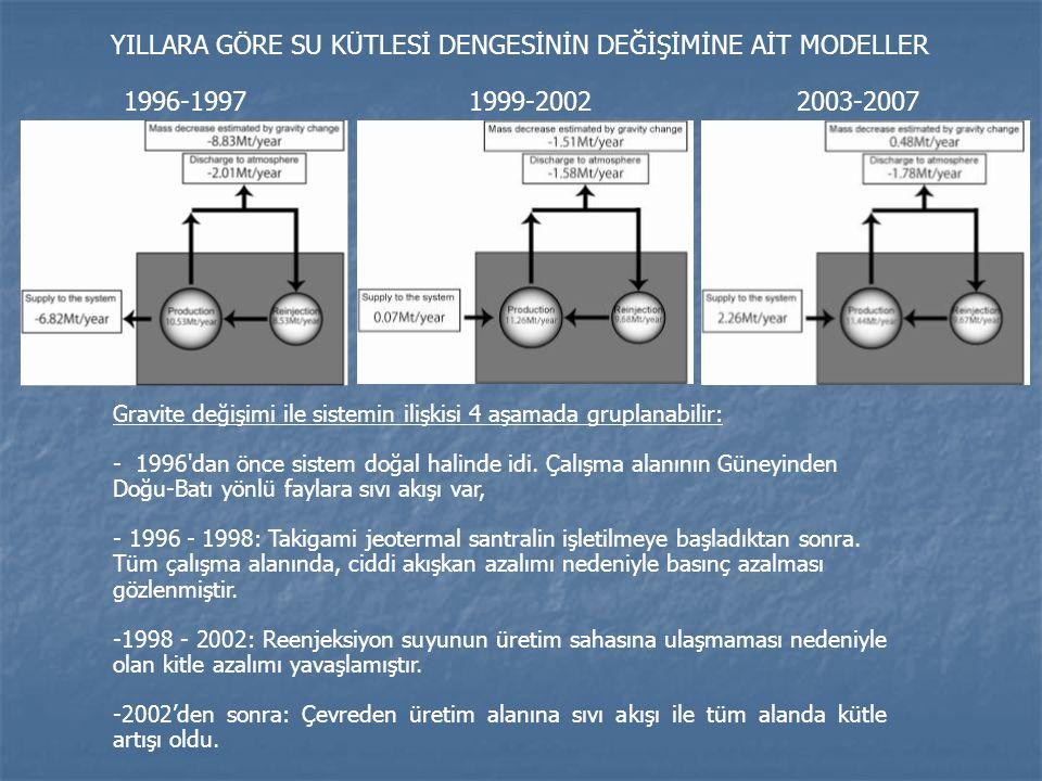 1996-19971999-20022003-2007 YILLARA GÖRE SU KÜTLESİ DENGESİNİN DEĞİŞİMİNE AİT MODELLER Gravite değişimi ile sistemin ilişkisi 4 aşamada gruplanabilir: