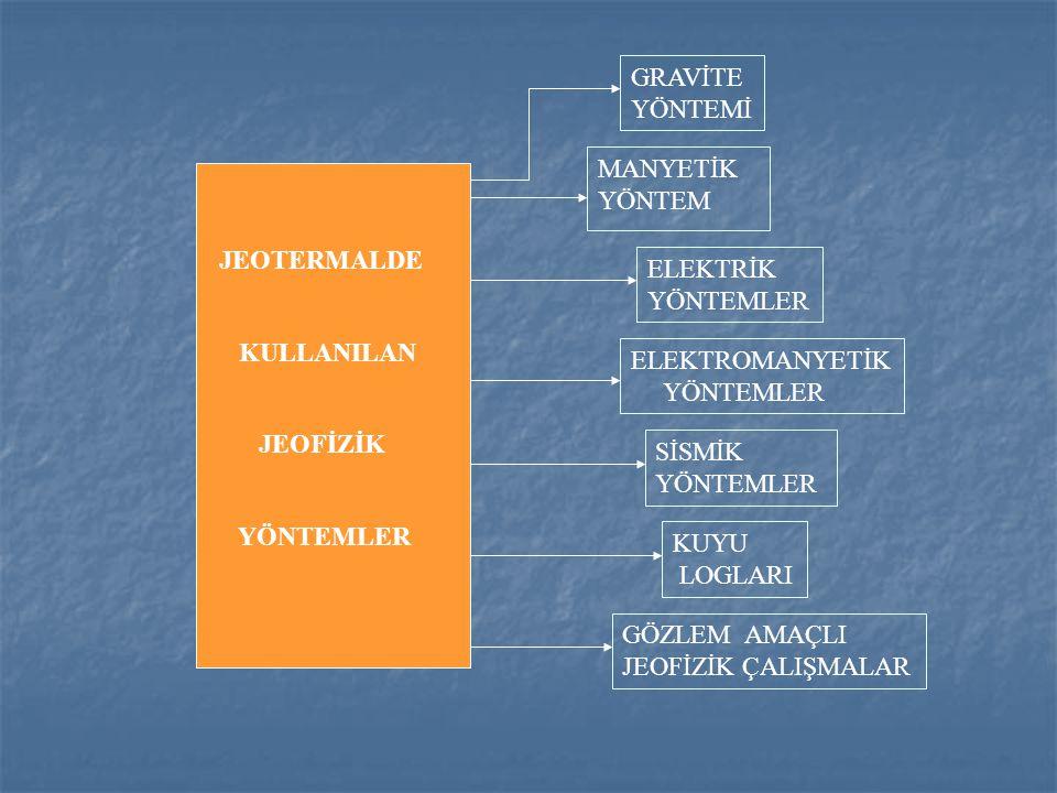 1996-19971999-20022003-2007 YILLARA GÖRE SU KÜTLESİ DENGESİNİN DEĞİŞİMİNE AİT MODELLER Gravite değişimi ile sistemin ilişkisi 4 aşamada gruplanabilir: - 1996 dan önce sistem doğal halinde idi.