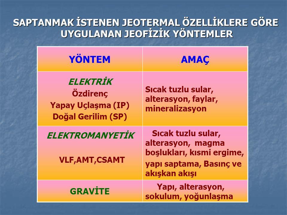 OLKARIA JEOTERMAL ALANI (KENYA ) Gravite verilerinin yorumu: yüksek gravite değerlerinin üretim alanındaki yoğun kütlelerle ilişkili olduğunu göstermiştir.