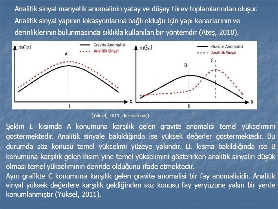 Analitik sinyal manyetik anomalinin yatay ve düşey türev toplamlarından oluşur. Analitik sinyal yapının lokasyonlarına bağlı olduğu için yapı kenarlar