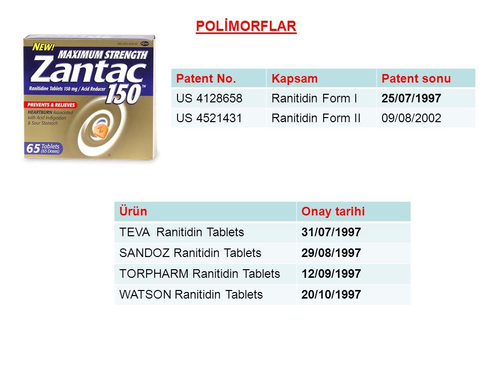 POLİMORFLAR Patent No.KapsamPatent sonu US 4128658Ranitidin Form I25/07/1997 US 4521431Ranitidin Form II09/08/2002 ÜrünOnay tarihi TEVA Ranitidin Tabl