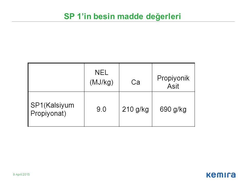 9 April 2015 SP 1'in besin madde değerleri NEL (MJ/kg)Ca Propiyonik Asit SP1(Kalsiyum Propiyonat) 9.0210 g/kg690 g/kg