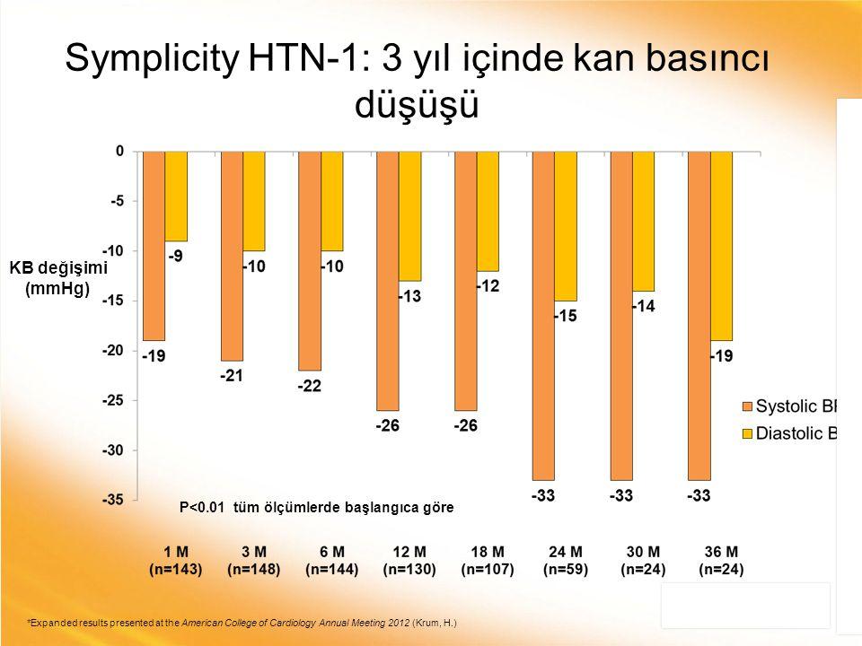 Symplicity HTN-1: 3 yıl içinde kan basıncı düşüşü KB değişimi (mmHg) P<0.01 tüm ölçümlerde başlangıca göre *Expanded results presented at the American